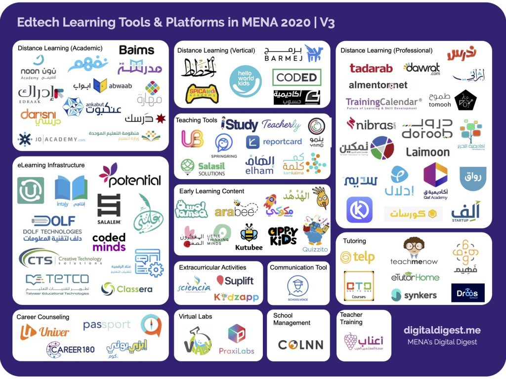 Educational Technology Startups in MENA by DigitalDigest.me